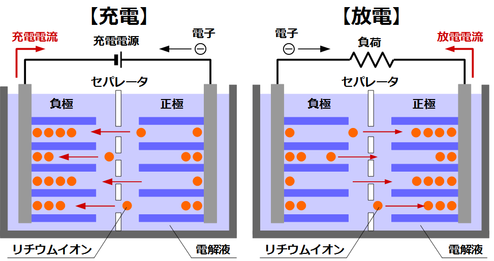 リチウムイオン電池の充放電の様子