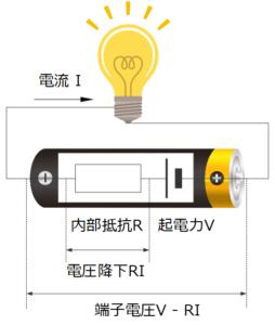 内部抵抗による抵抗過電圧と端子電圧の関係