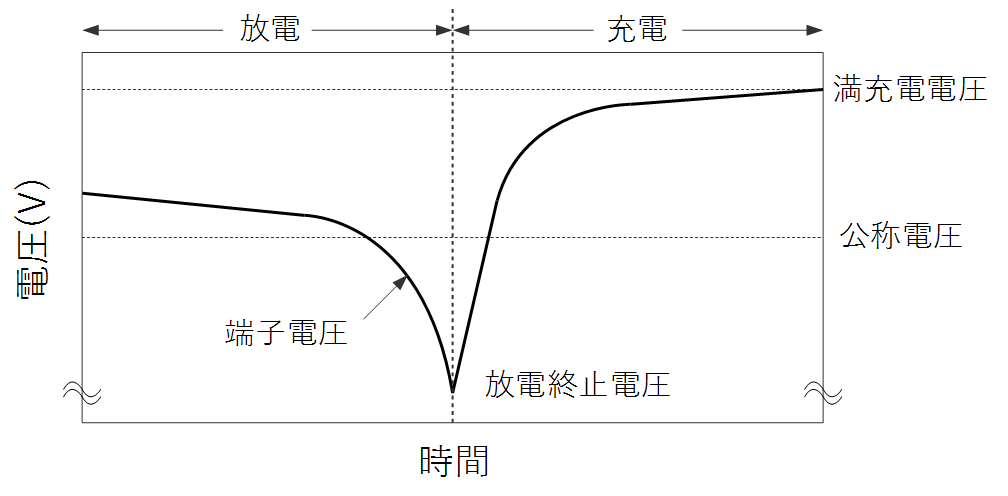 terminal_voltage_change