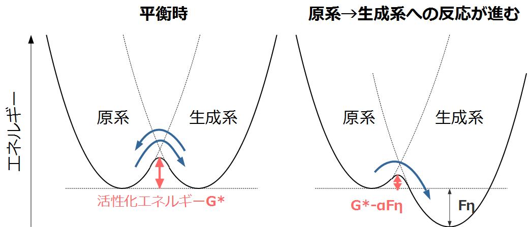 エネルギ差があると活性化エネルギを越えて反応が進む